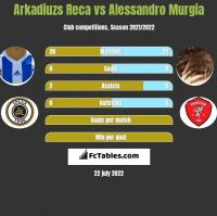 Arkadiuzs Reca vs Alessandro Murgia h2h player stats