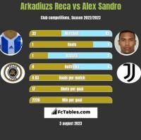 Arkadiuzs Reca vs Alex Sandro h2h player stats