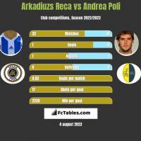 Arkadiuzs Reca vs Andrea Poli h2h player stats