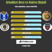 Arkadiuzs Reca vs Andrea Rispoli h2h player stats