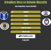 Arkadiuzs Reca vs Antonio Mazzotta h2h player stats