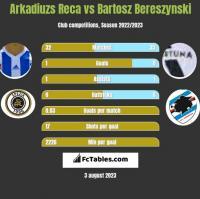 Arkadiuzs Reca vs Bartosz Bereszyński h2h player stats