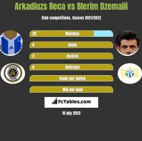 Arkadiuzs Reca vs Blerim Dzemaili h2h player stats