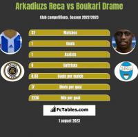 Arkadiuzs Reca vs Boukari Drame h2h player stats