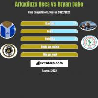 Arkadiuzs Reca vs Bryan Dabo h2h player stats