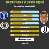 Arkadiuzs Reca vs Daniele Rugani h2h player stats