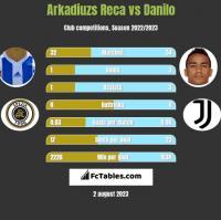 Arkadiuzs Reca vs Danilo h2h player stats