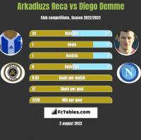 Arkadiuzs Reca vs Diego Demme h2h player stats