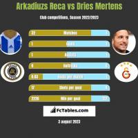 Arkadiuzs Reca vs Dries Mertens h2h player stats