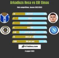 Arkadiuzs Reca vs Elif Elmas h2h player stats