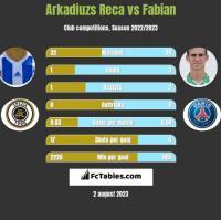 Arkadiuzs Reca vs Fabian h2h player stats