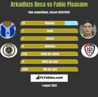 Arkadiuzs Reca vs Fabio Pisacane h2h player stats