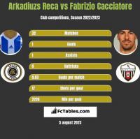 Arkadiuzs Reca vs Fabrizio Cacciatore h2h player stats