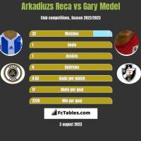 Arkadiuzs Reca vs Gary Medel h2h player stats