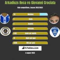 Arkadiuzs Reca vs Giovanni Crociata h2h player stats