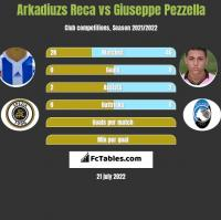 Arkadiuzs Reca vs Giuseppe Pezzella h2h player stats