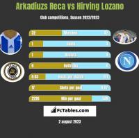 Arkadiuzs Reca vs Hirving Lozano h2h player stats