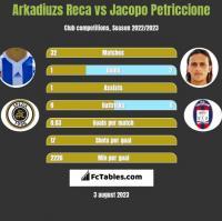 Arkadiuzs Reca vs Jacopo Petriccione h2h player stats