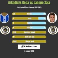 Arkadiuzs Reca vs Jacopo Sala h2h player stats