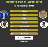 Arkadiuzs Reca vs Jasmin Kurtic h2h player stats