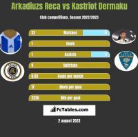 Arkadiuzs Reca vs Kastriot Dermaku h2h player stats