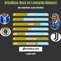 Arkadiuzs Reca vs Leonardo Bonucci h2h player stats