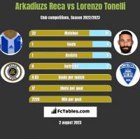 Arkadiuzs Reca vs Lorenzo Tonelli h2h player stats