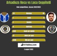 Arkadiuzs Reca vs Luca Ceppitelli h2h player stats