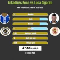 Arkadiuzs Reca vs Luca Cigarini h2h player stats