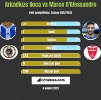 Arkadiuzs Reca vs Marco D'Alessandro h2h player stats