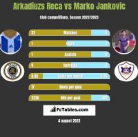 Arkadiuzs Reca vs Marko Jankovic h2h player stats