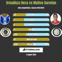 Arkadiuzs Reca vs Matteo Darmian h2h player stats