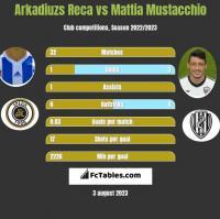 Arkadiuzs Reca vs Mattia Mustacchio h2h player stats