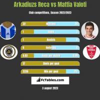 Arkadiuzs Reca vs Mattia Valoti h2h player stats