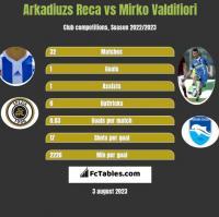 Arkadiuzs Reca vs Mirko Valdifiori h2h player stats