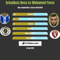 Arkadiuzs Reca vs Mohamed Fares h2h player stats
