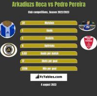 Arkadiuzs Reca vs Pedro Pereira h2h player stats