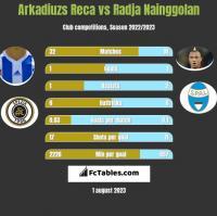 Arkadiuzs Reca vs Radja Nainggolan h2h player stats