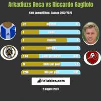 Arkadiuzs Reca vs Riccardo Gagliolo h2h player stats