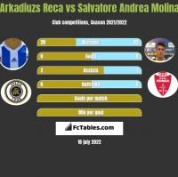 Arkadiuzs Reca vs Salvatore Andrea Molina h2h player stats