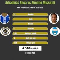 Arkadiuzs Reca vs Simone Missiroli h2h player stats