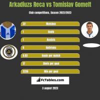 Arkadiuzs Reca vs Tomislav Gomelt h2h player stats
