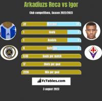 Arkadiuzs Reca vs Igor h2h player stats