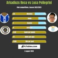Arkadiuzs Reca vs Luca Pellegrini h2h player stats