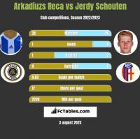 Arkadiuzs Reca vs Jerdy Schouten h2h player stats