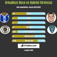 Arkadiuzs Reca vs Gabriel Strefezza h2h player stats
