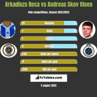 Arkadiuzs Reca vs Andreas Skov Olsen h2h player stats