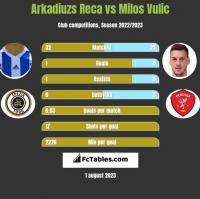Arkadiuzs Reca vs Milos Vulic h2h player stats
