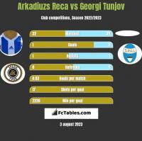 Arkadiuzs Reca vs Georgi Tunjov h2h player stats