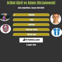 Arlind Ajeti vs Adam Chrzanowski h2h player stats